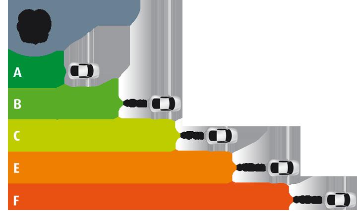 Verschil remweg bandenlabels