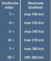 Tabel snelheidscoderingen banden