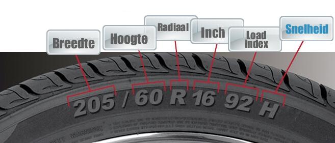 Voorbeeld snelheidscodering op banden